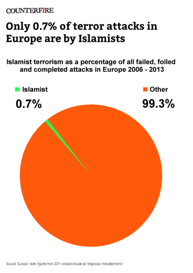 terror_pie_chart-2006-13_rev1